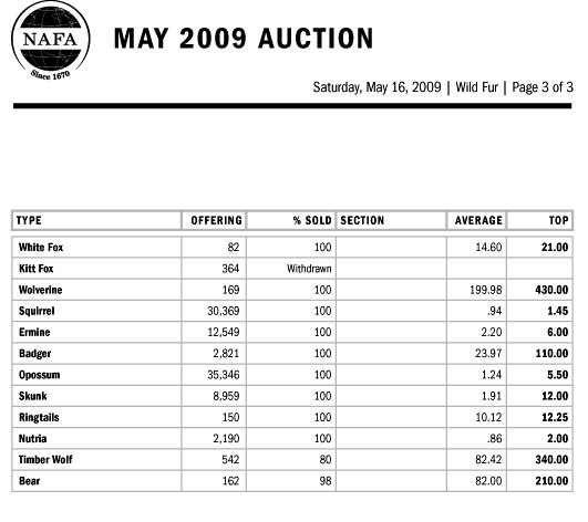 NAFA Wilf Fur Auction Results 3